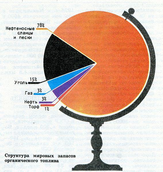 Структура мировых запасов органического топлива 1987 год